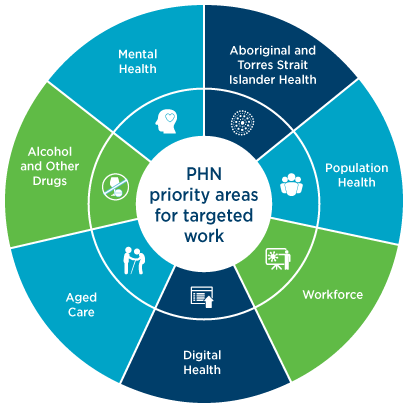 NQPHN key priority areas